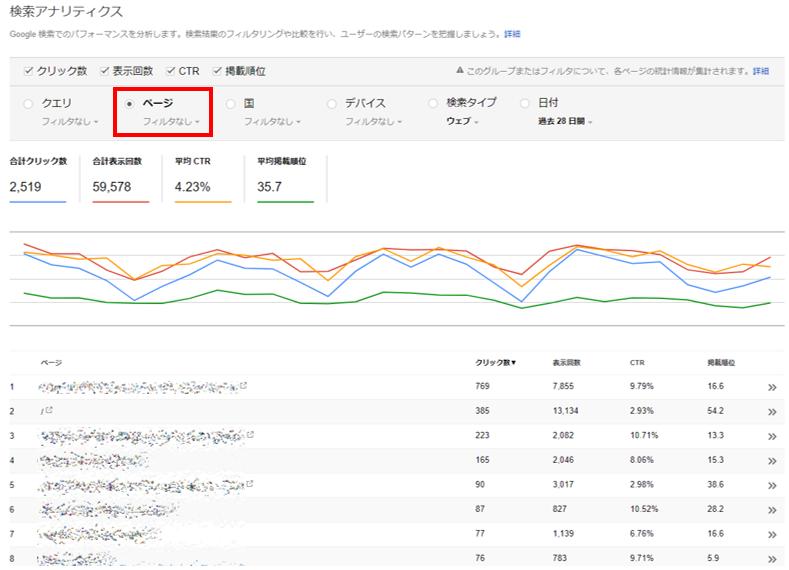 検索アナリティクス:ページのパフォーマンスの調べ方