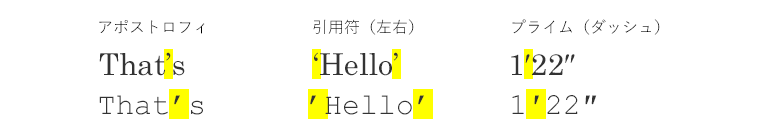 アポストロフィ、引用符(左右)、プライム(ダッシュ)記号の使用例と、「曲線系」「直線型」の字体の違い
