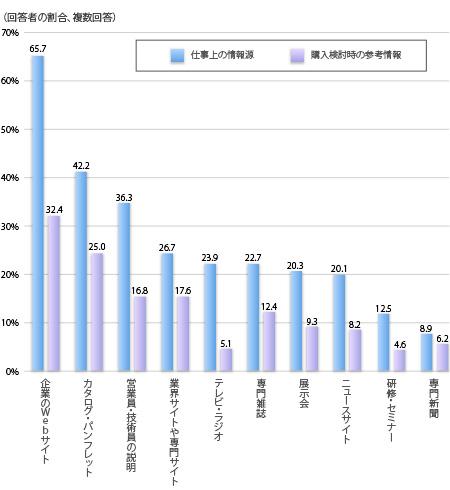 日本ブランド戦略研究所の調査では、BtoB企業の購入時の参考情報としては企業Webサイトがダントツの一位