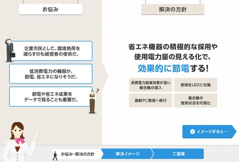 ユーザーの課題を提示してから自社のソリューションを提示することで利用者に具体的なイメージをしてもらいやすい