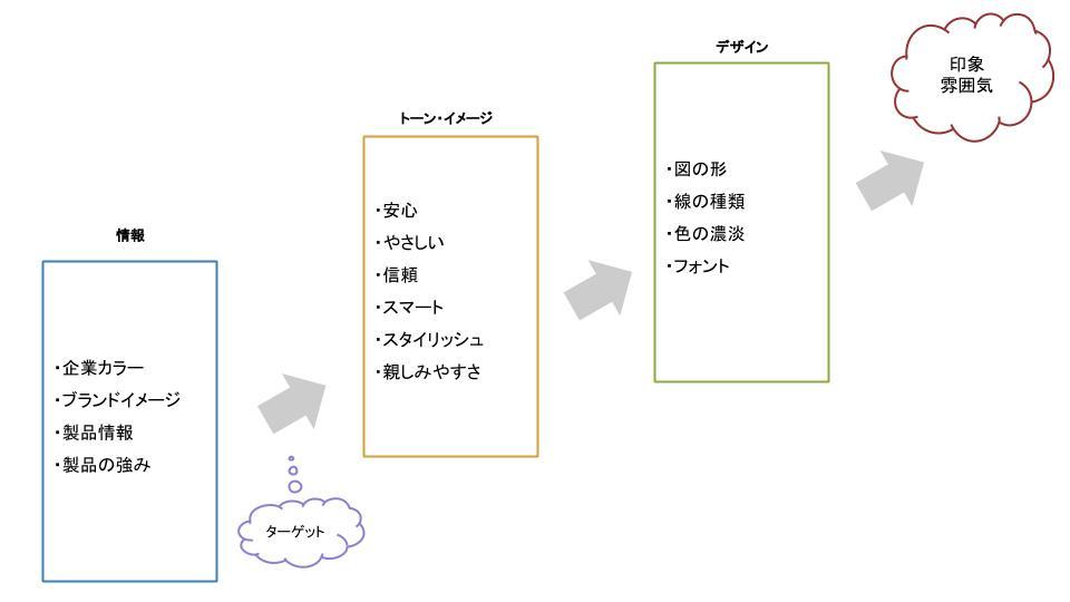 アートディレクターがトンマナを決定する工程図